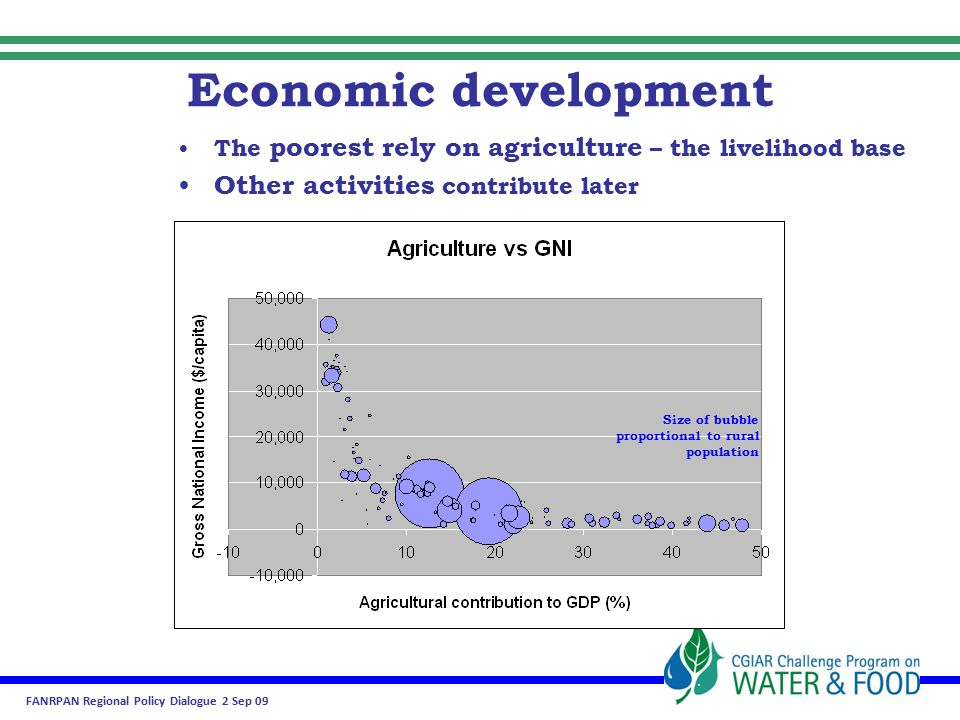FANRPAN Regional Policy Dialogue 2 Sep 09 Global picture Food production must increase …food production consumes huge volumes of water Other demands also increasing Food & water systems need co- development to support broad change …without compromising environmental flows