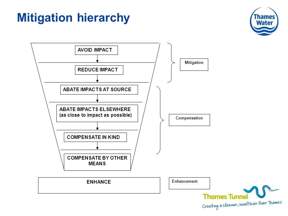 Mitigation hierarchy REDUCE IMPACT ABATE IMPACTS AT SOURCE ABATE IMPACTS ELSEWHERE (as close to impact as possible) COMPENSATE IN KIND COMPENSATE BY OTHER MEANS ENHANCE Enhancement Compensation Mitigation AVOID IMPACT