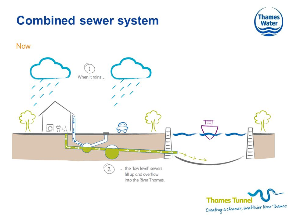 Combined sewer system