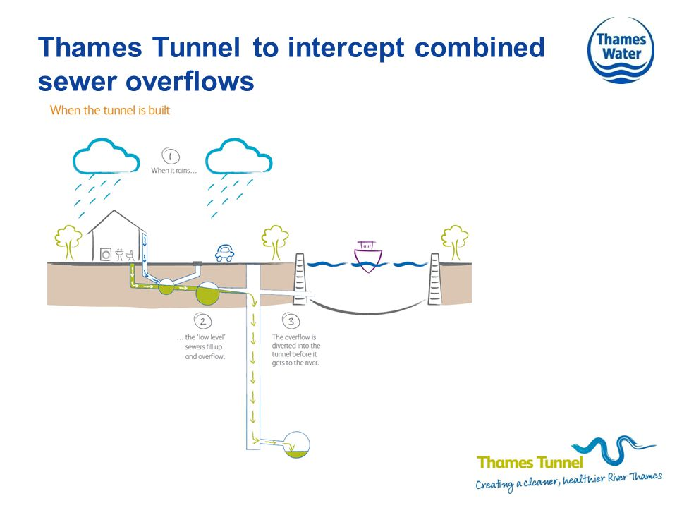 Thames Tunnel to intercept combined sewer overflows
