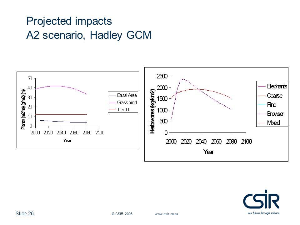 Slide 26 © CSIR 2006 www.csir.co.za Projected impacts A2 scenario, Hadley GCM