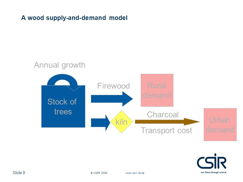 Slide 9 © CSIR 2006 www.csir.co.za A wood supply-and-demand model Stock of trees Annual growth kiln Firewood Charcoal Urban demand Rural demand Transport cost