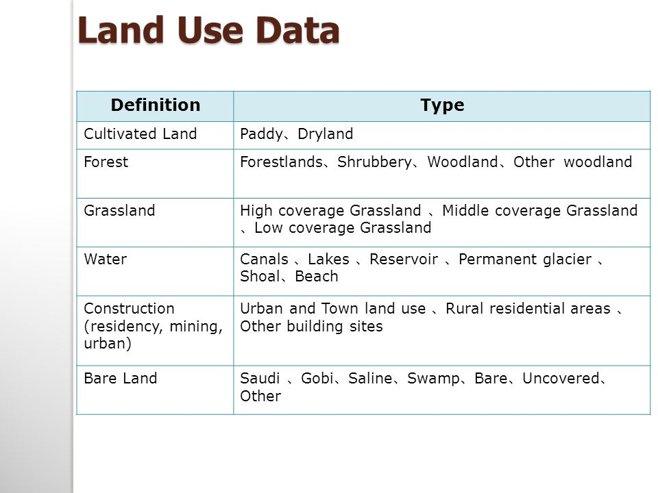 DefinitionType Cultivated Land Paddy 、 Dryland Forest Forestlands 、 Shrubbery 、 Woodland 、 Other woodland Grassland High coverage Grassland 、 Middle coverage Grassland 、 Low coverage Grassland Water Canals 、 Lakes 、 Reservoir 、 Permanent glacier 、 Shoal 、 Beach Construction (residency, mining, urban) Urban and Town land use 、 Rural residential areas 、 Other building sites Bare Land Saudi 、 Gobi 、 Saline 、 Swamp 、 Bare 、 Uncovered 、 Other Land Use Data