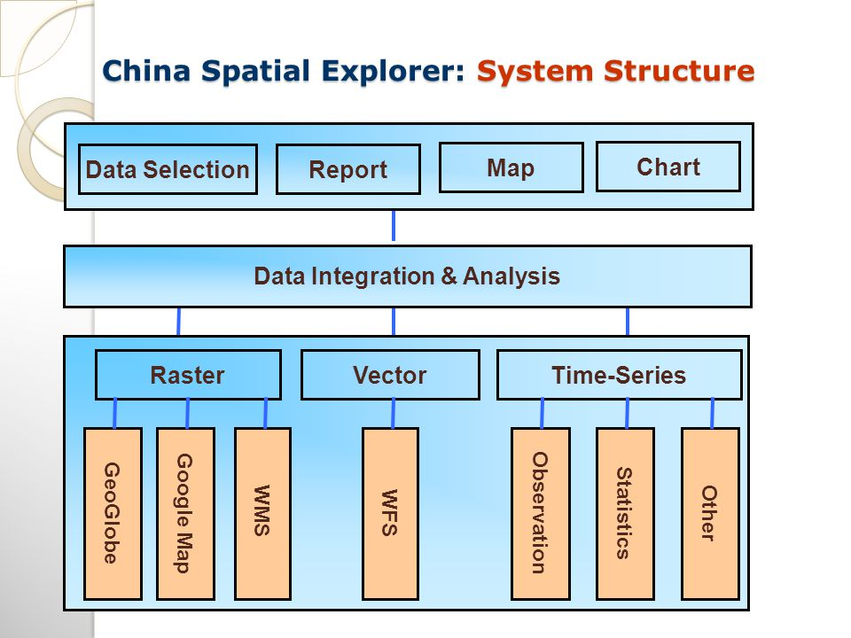 China Spatial Explorer: System Structure Report Map Chart Data Selection Data Integration & Analysis GeoGlobeGoogle Map WMSWFS Observation RasterTime-SeriesVector StatisticsOther