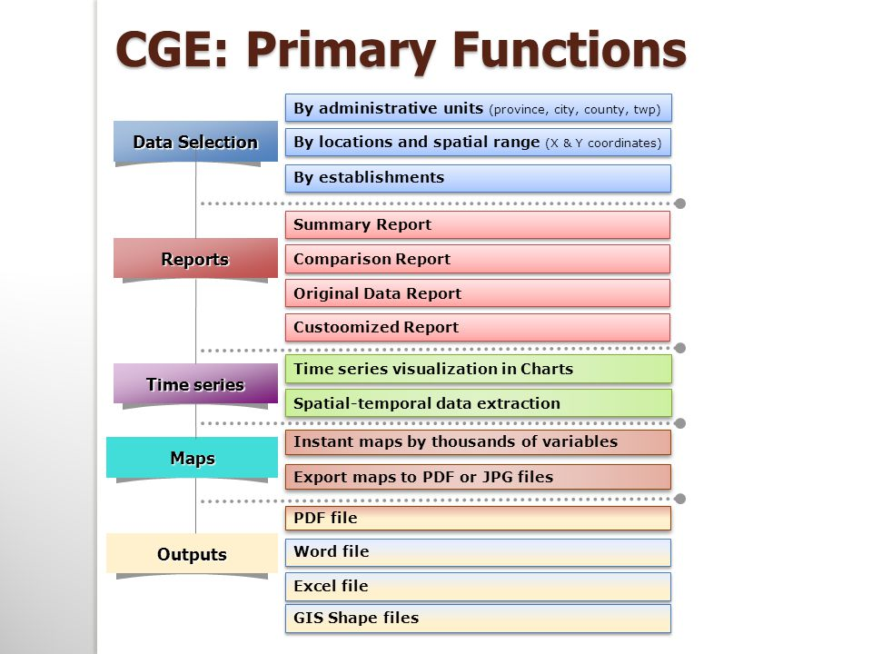 CGE: Primary Functions Data Selection Reports Maps Time series By administrative units (province, city, county, twp) Summary Report Instant maps by thousands of variables Time series visualization in Charts Spatial-temporal data extraction Word file By locations and spatial range (X & Y coordinates) Comparison Report Original Data Report Custoomized Report Export maps to PDF or JPG files PDF file By establishments Outputs GIS Shape files Excel file