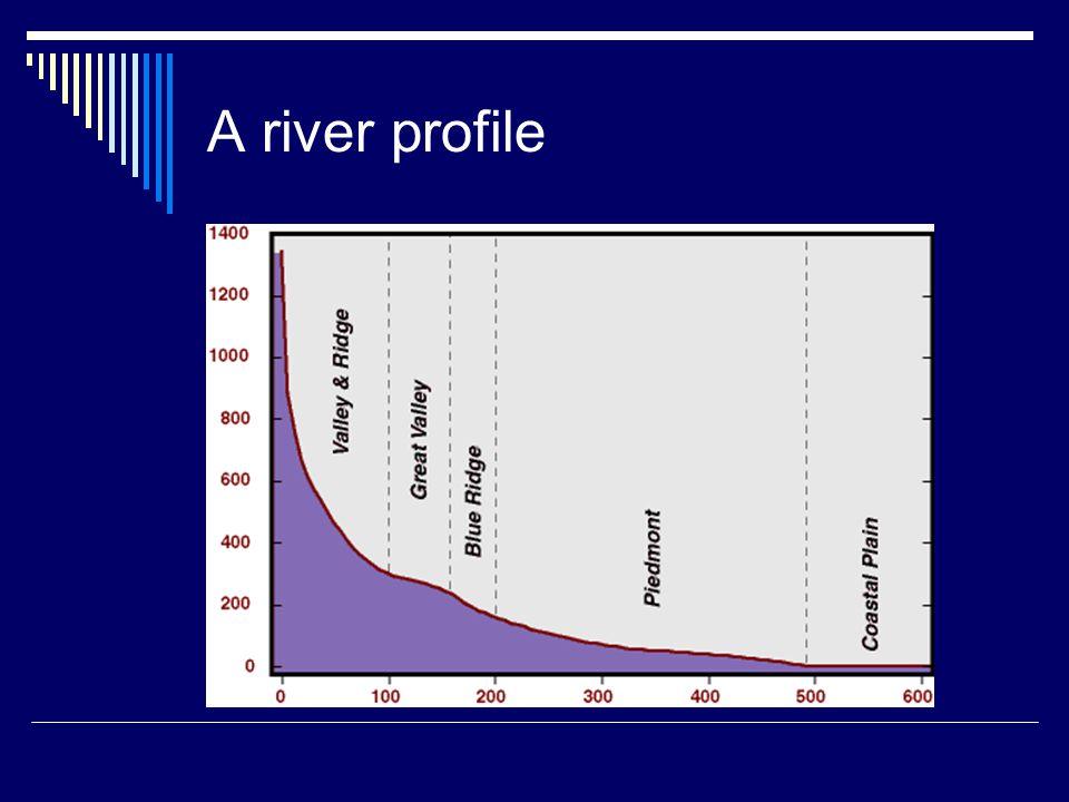 A river profile