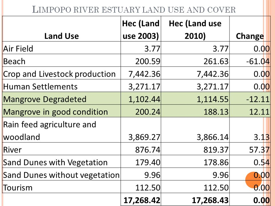 L IMPOPO RIVER ESTUARY LAND USE AND COVER Land Use Hec (Land use 2003) Hec (Land use 2010)Change Air Field3.77 0.00 Beach200.59261.63-61.04 Crop and Livestock production7,442.36 0.00 Human Settlements3,271.17 0.00 Mangrove Degradeted1,102.441,114.55-12.11 Mangrove in good condition200.24188.1312.11 Rain feed agriculture and woodland3,869.273,866.143.13 River876.74819.3757.37 Sand Dunes with Vegetation179.40178.860.54 Sand Dunes without vegetation9.96 0.00 Tourism112.50 0.00 17,268.4217,268.430.00