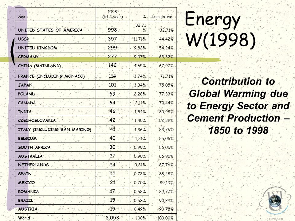 Contribution to Global Warming due to Energy Sector and Cement Production – 1850 to 1998 Ano 1998 (Gt C.year)%Cumulative UNITED STATES OF AMERICA 998 32,71 % USSR 357 11,71%44,42% UNITED KINGDOM 299 9,82%54,24% GERMANY 277 9,07%63,32% CHINA (MAINLAND) 142 4,65%67,97% FRANCE (INCLUDING MONACO) 114 3,74%71,71% JAPAN 101 3,34%75,05% POLAND 69 2,28%77,33% CANADA 64 2,11%79,44% INDIA 46 1,54%80,98% CZECHOSLOVAKIA 42 1,40%82,39% ITALY (INCLUDING SAN MARINO) 41 1,36%83,75% BELGIUM 40 1,31%85,06% SOUTH AFRICA 30 0,99%86,05% AUSTRALIA 27 0,90%86,95% NETHERLANDS 24 0,81%87,76% SPAIN 22 0,72%88,48% MEXICO 21 0,70%89,19% ROMANIA 17 0,58%89,77% BRAZIL 15 0,52%90,29% AUSTRIA 15 0,49%90,78% World 3.053 100%100,00% Energy W(1998)