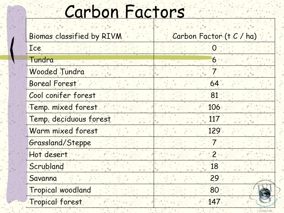 Biomas classified by RIVMCarbon Factor (t C / ha) Ice0 Tundra6 Wooded Tundra7 Boreal Forest64 Cool conifer forest81 Temp.