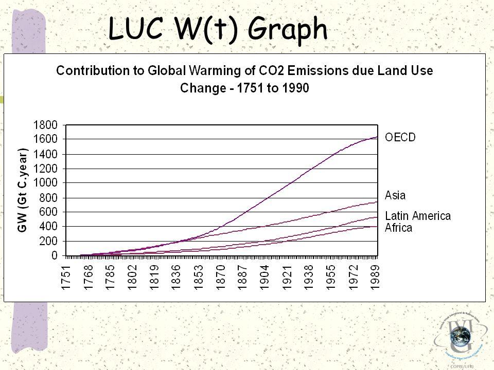 LUC W(t) Graph