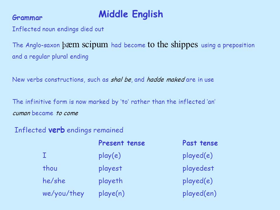 Middle English Grammar Inflected noun endings died out The Anglo-saxon þ æm scipum had become to the shippes using a preposition and a regular plural ending New verbs constructions, such as shal be, and hadde maked are in use The infinitive form is now marked by 'to' rather than the inflected 'an' cuman became to come Inflected verb endings remained Present tensePast tense Iplay(e)played(e) thouplayestplayedest he/sheplayethplayed(e) we/you/theyplaye(n)played(en)