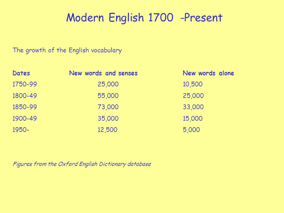 Modern English 1700 -Present The growth of the English vocabulary DatesNew words and sensesNew words alone 1750-9925,00010,500 1800-4955,00025,000 1850-9973,00033,000 1900-4935,00015,000 1950-12,5005,000 Figures from the Oxford English Dictionary database