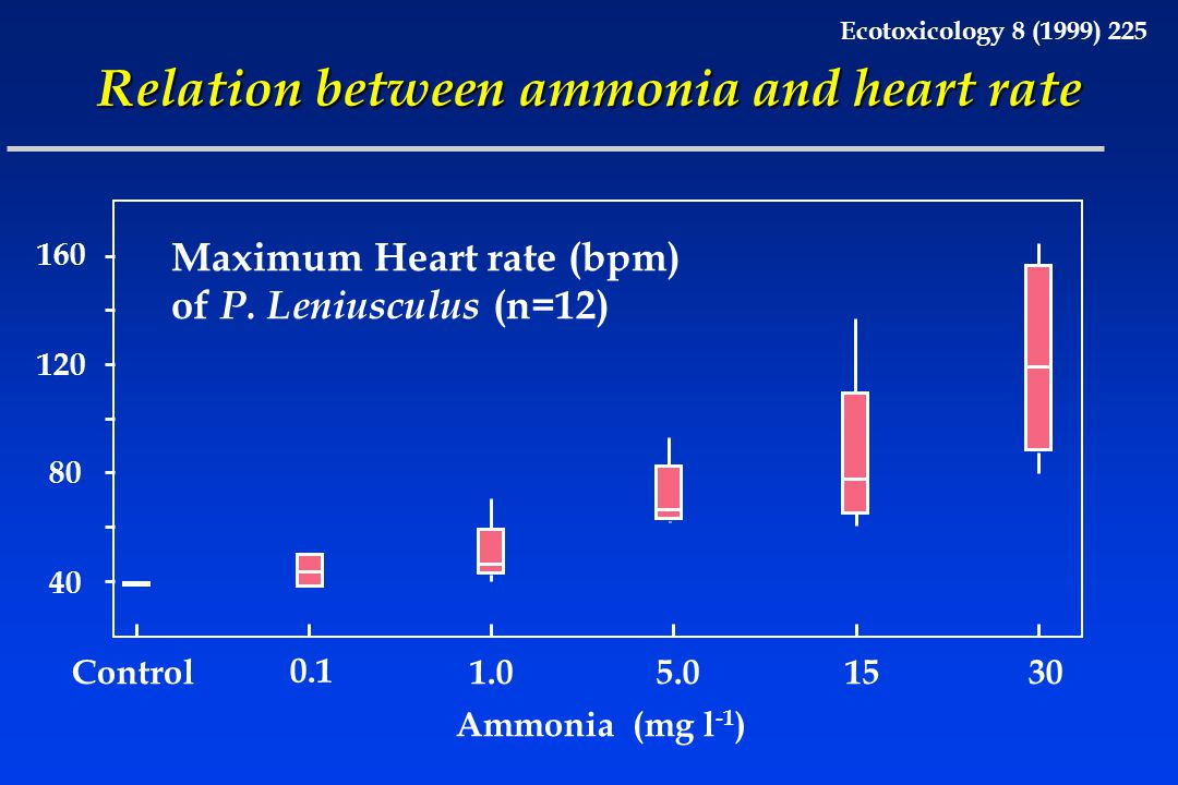 0.1 1.0 5.01530 Ammonia (mg l -1 ) Maximum Heart rate (bpm) of P.