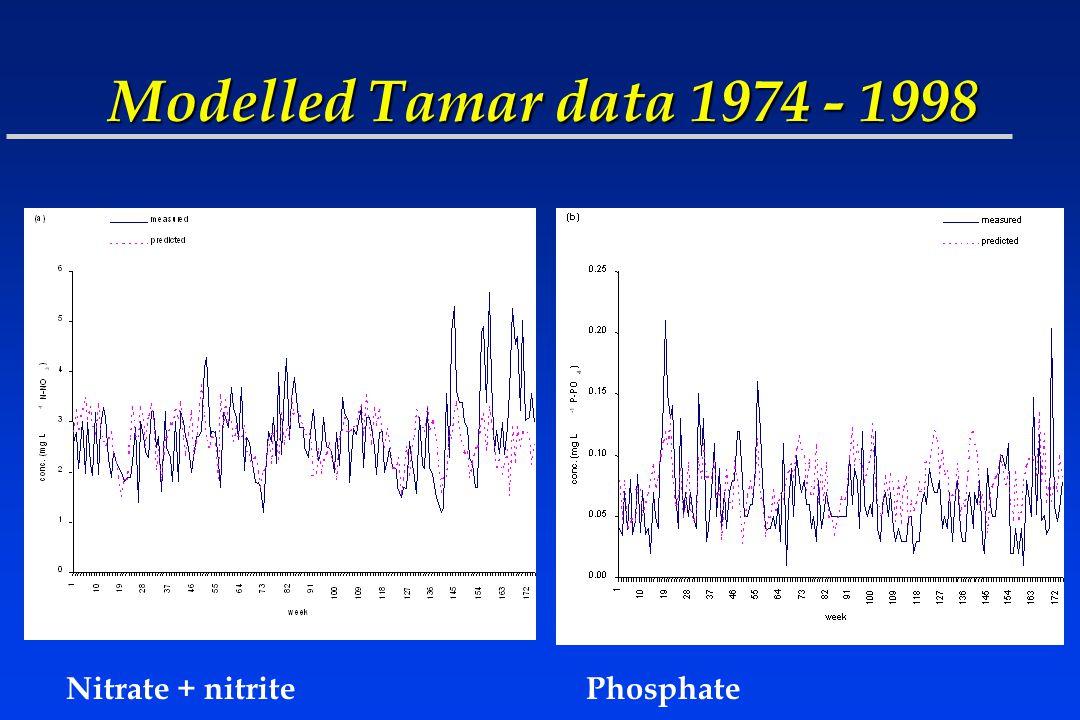 Modelled Tamar data 1974 - 1998 Nitrate + nitritePhosphate