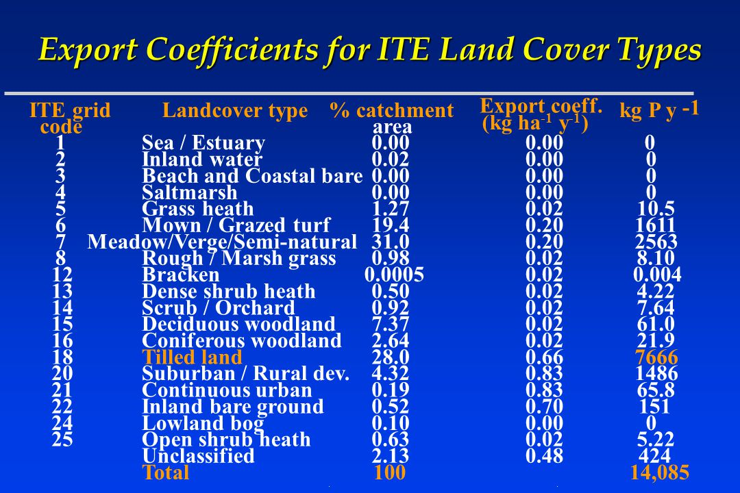 Export Coefficients for ITE Land Cover Types ITE grid code Landcover type% catchment area Export coeff.
