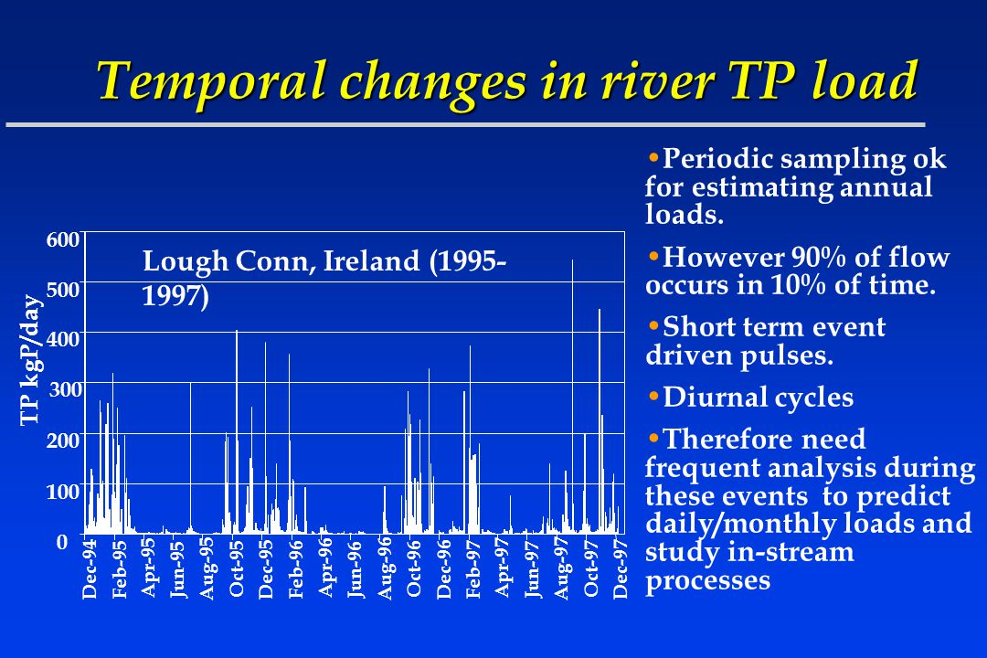 Temporal changes in river TP load 0 100 200 300 400 500 600 TP kgP/day Dec-94 Feb-95 Apr-95 Jun-95 Aug-95 Oct-95 Dec-95 Feb-96 Apr-96 Jun-96 Aug-96 Oct-96 Dec-96 Feb-97 Apr-97 Jun-97 Aug-97 Oct-97 Dec-97 Lough Conn, Ireland (1995- 1997) Periodic sampling ok for estimating annual loads.