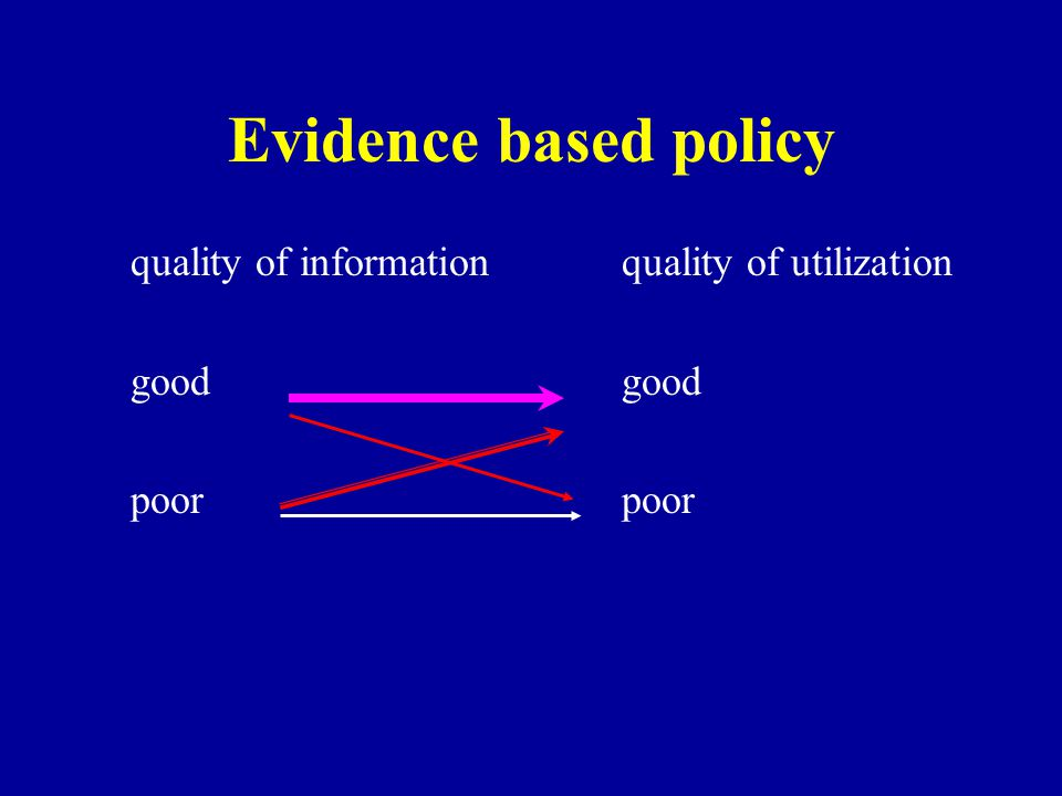 Evidence based policy quality of informationquality of utilizationgoodpoor