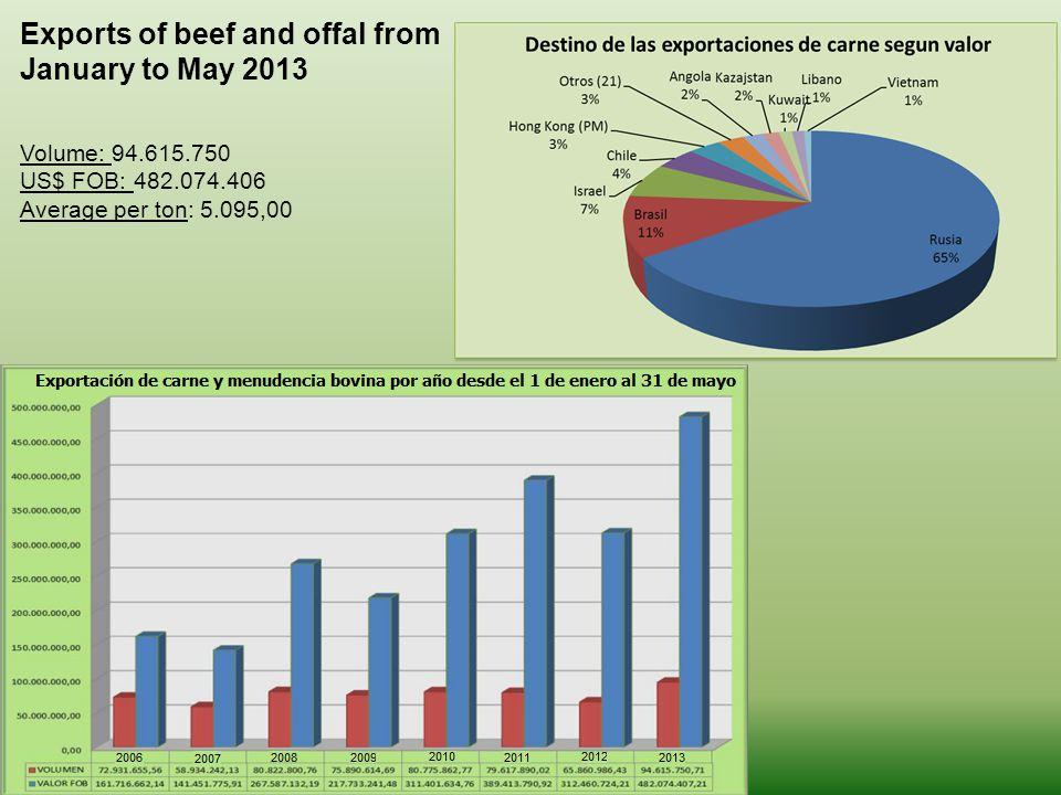 Exports of beef and offal from January to May 2013 Volume: 94.615.750 US$ FOB: 482.074.406 Average per ton: 5.095,00