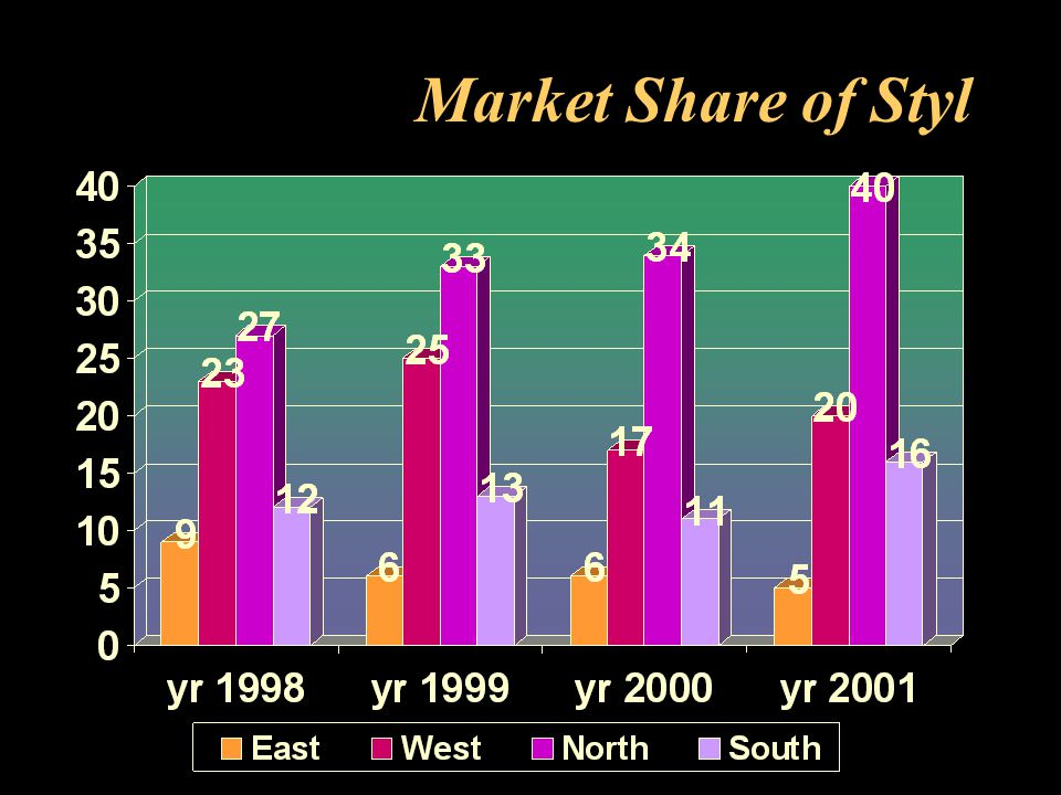 Market Share of Styl