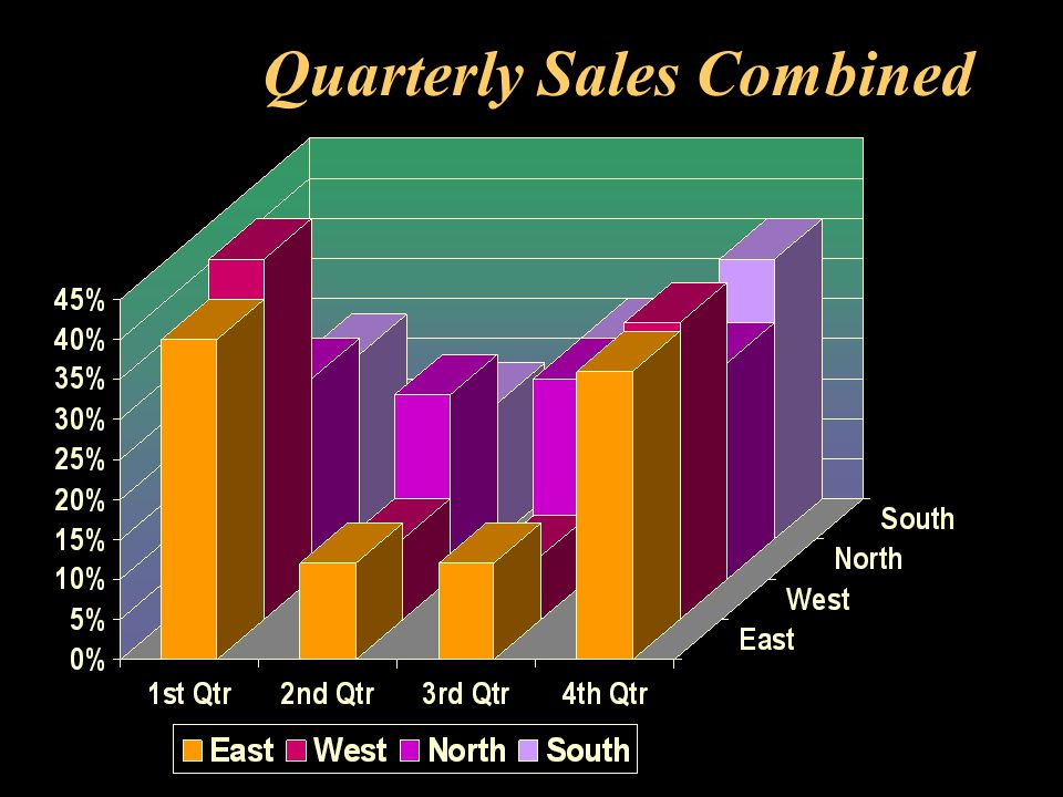 Quarterly Sales Combined