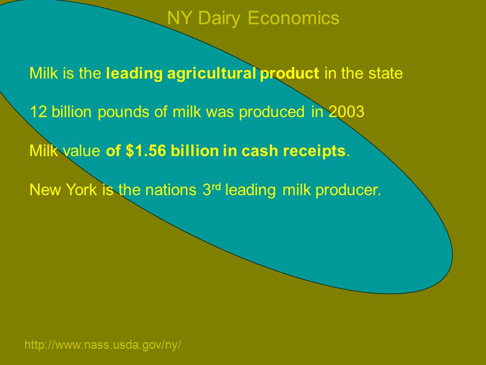 Milk is the leading agricultural product in the state 12 billion pounds of milk was produced in 2003 Milk value of $1.56 billion in cash receipts.