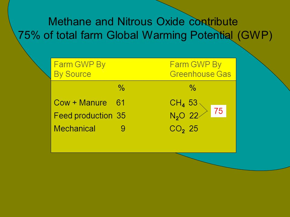 % % Cow + Manure 61 CH 4 53 Feed production 35N 2 O 22 Mechanical 9 CO 2 25 75 Farm GWP By By Source Greenhouse Gas Methane and Nitrous Oxide contribute 75% of total farm Global Warming Potential (GWP)