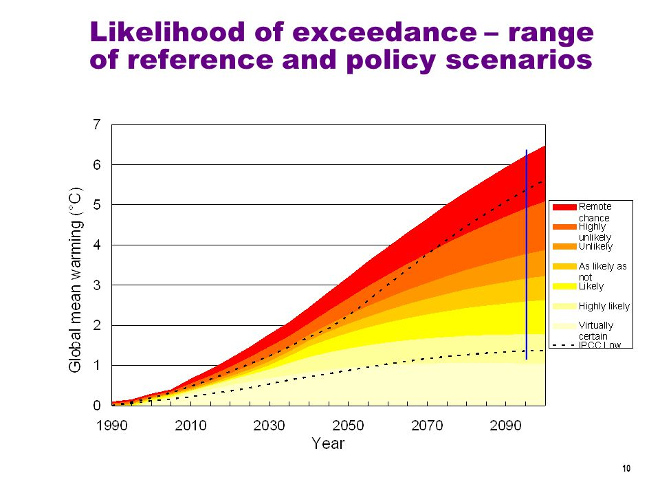 10 Likelihood of exceedance – range of reference and policy scenarios