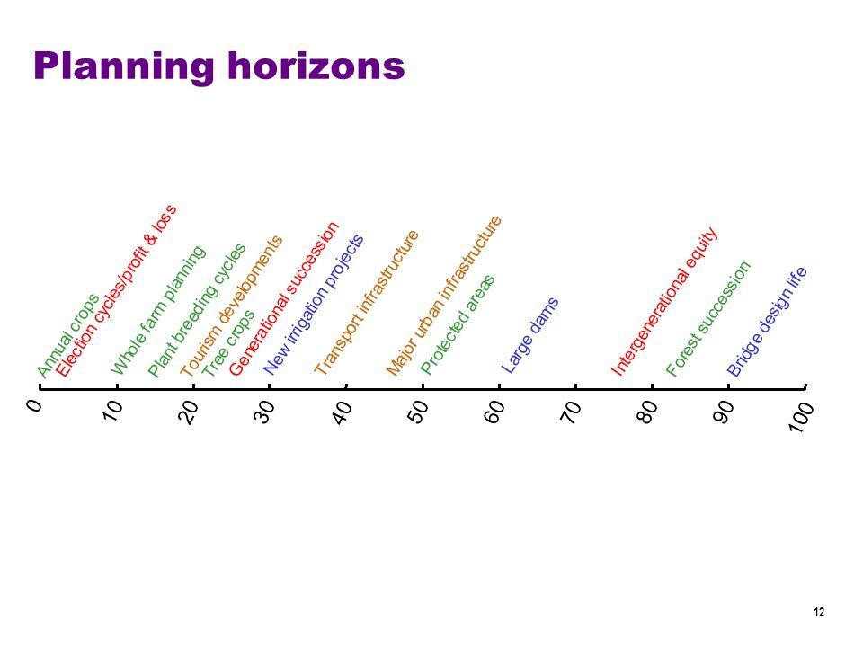 12 Planning horizons
