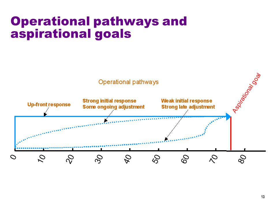 13 Operational pathways and aspirational goals