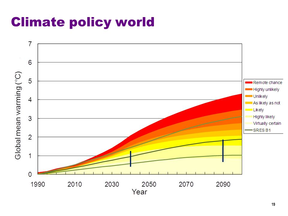 19 Climate policy world