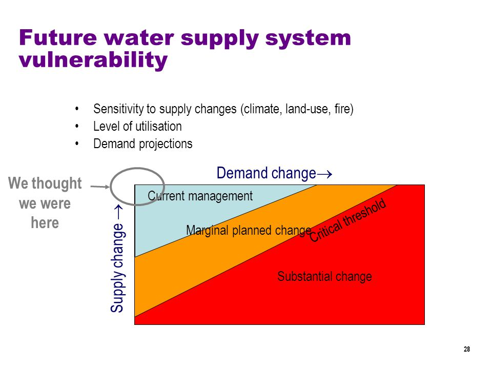 28 Supply change  Demand change  Critical threshold Future water supply system vulnerability Sensitivity to supply changes (climate, land-use, fire) Level of utilisation Demand projections Current management Marginal planned change Substantial change We thought we were here