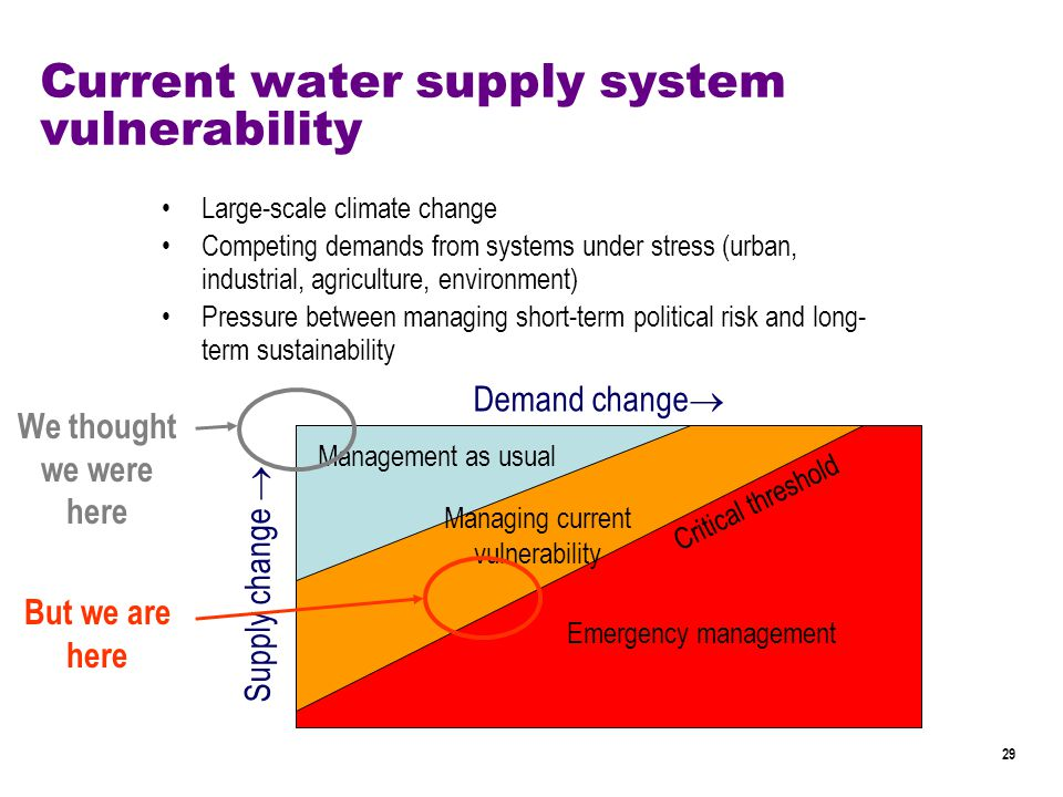 29 Supply change  Demand change  Critical threshold Current water supply system vulnerability Large-scale climate change Competing demands from systems under stress (urban, industrial, agriculture, environment) Pressure between managing short-term political risk and long- term sustainability Management as usual Managing current vulnerability Emergency management We thought we were here But we are here