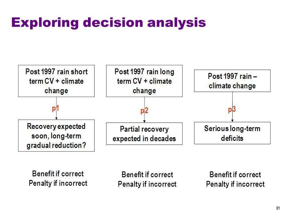 31 Exploring decision analysis