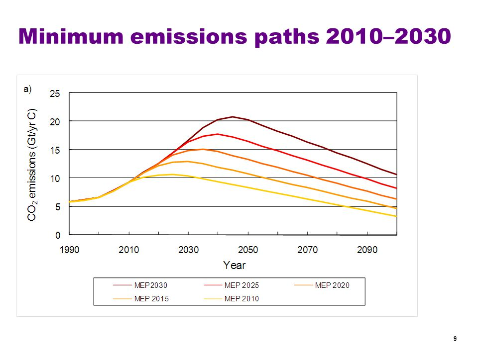 9 Minimum emissions paths 2010–2030