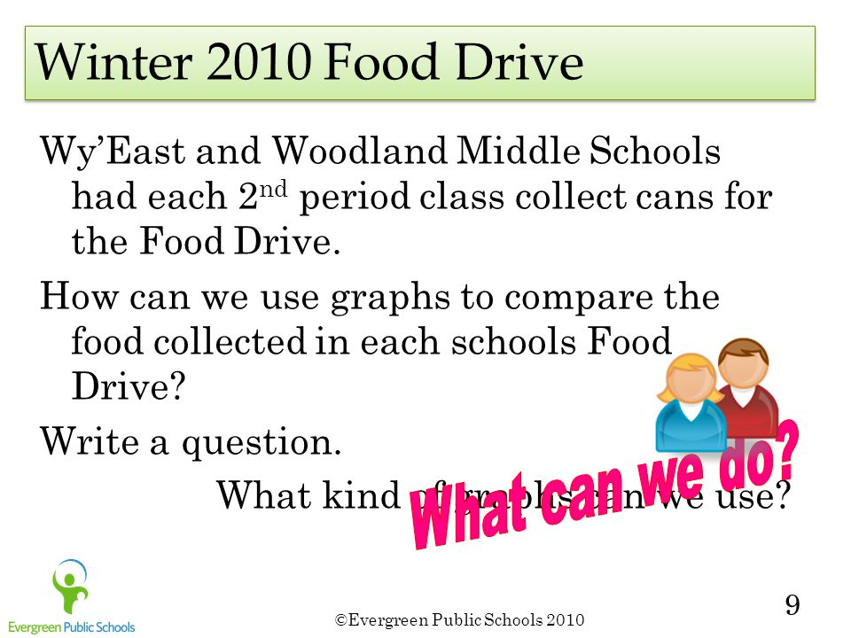 ©Evergreen Public Schools 2010 9 Wy'East and Woodland Middle Schools had each 2 nd period class collect cans for the Food Drive. How can we use graphs