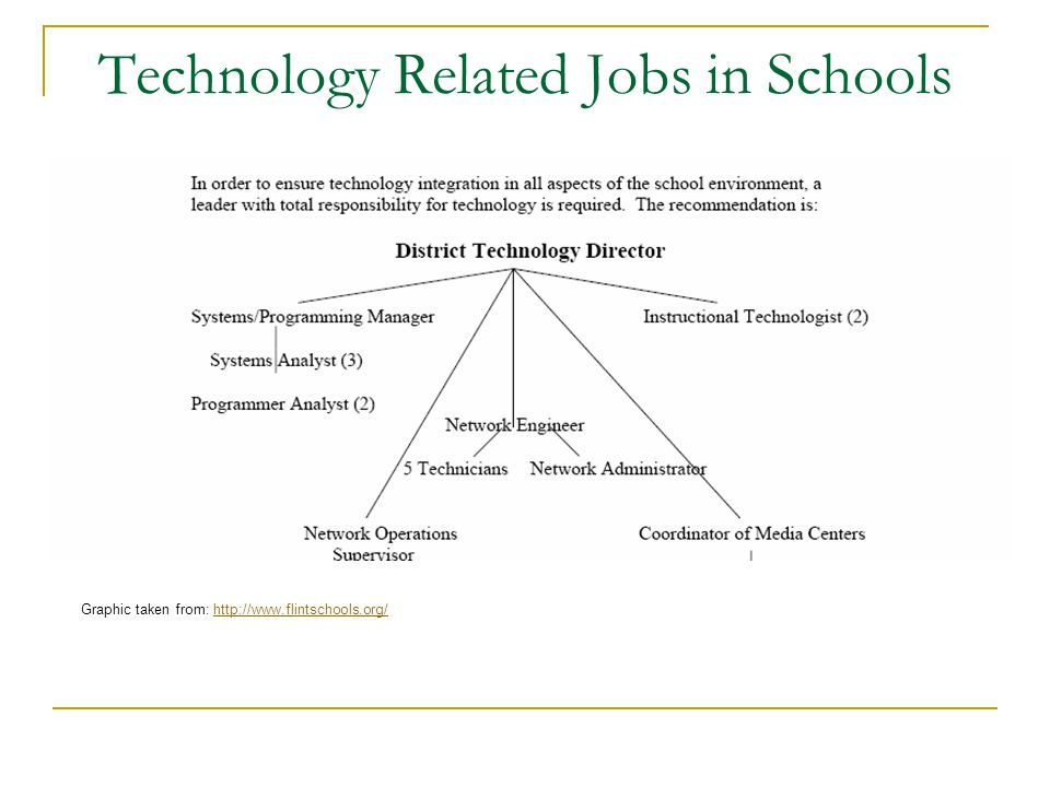 Technology Related Jobs in Schools Graphic taken from: http://www.flintschools.org/http://www.flintschools.org/