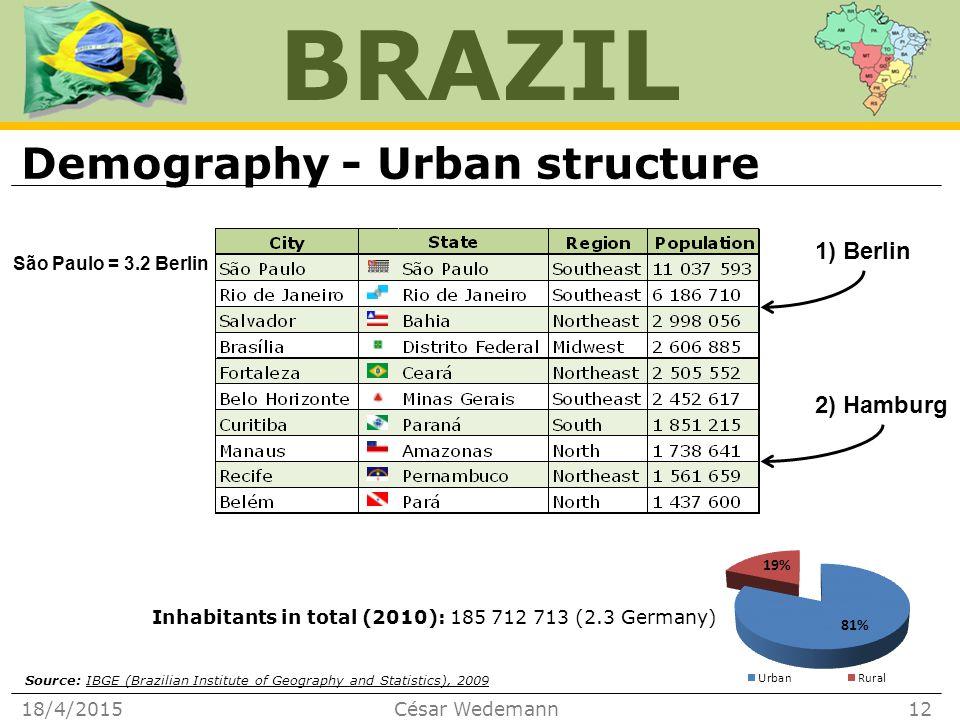 BRAZIL Demography - Urban structure 18/4/2015César Wedemann12 1) Berlin 2) Hamburg São Paulo = 3.2 Berlin Inhabitants in total (2010): 185 712 713 (2.3 Germany) Source: IBGE (Brazilian Institute of Geography and Statistics), 2009IBGE (Brazilian Institute of Geography and Statistics), 2009