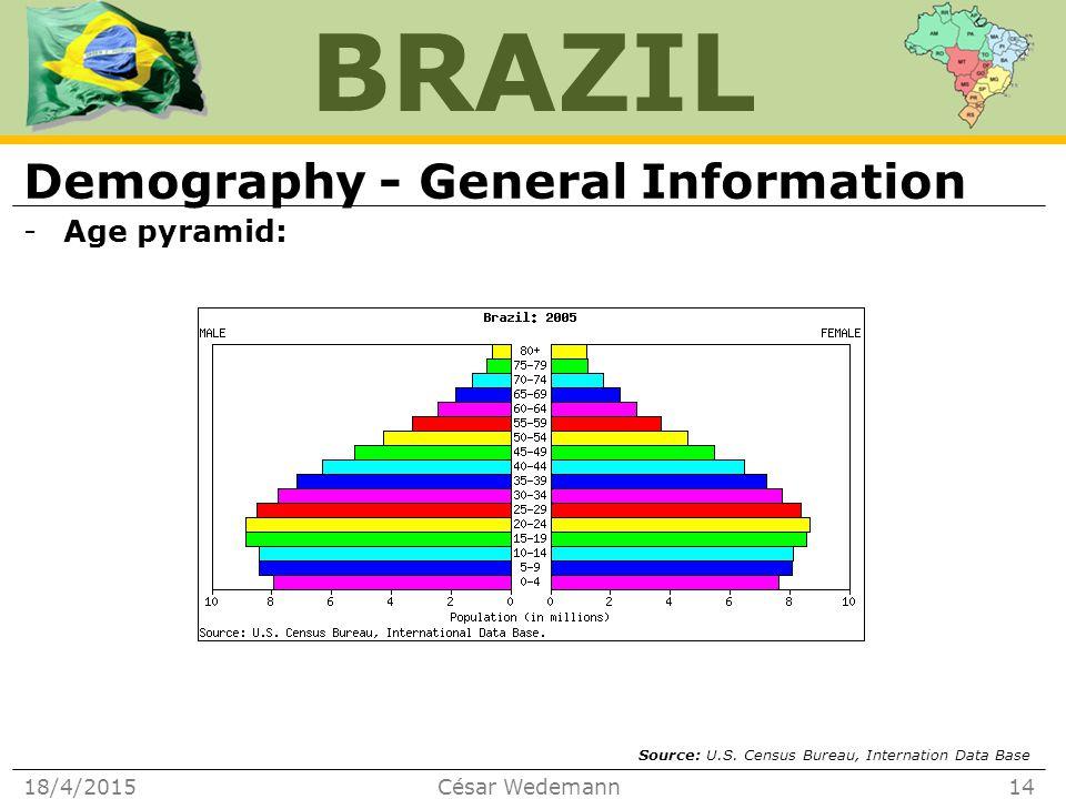 BRAZIL Demography - General Information -Age pyramid: 18/4/2015César Wedemann14 Source: U.S.