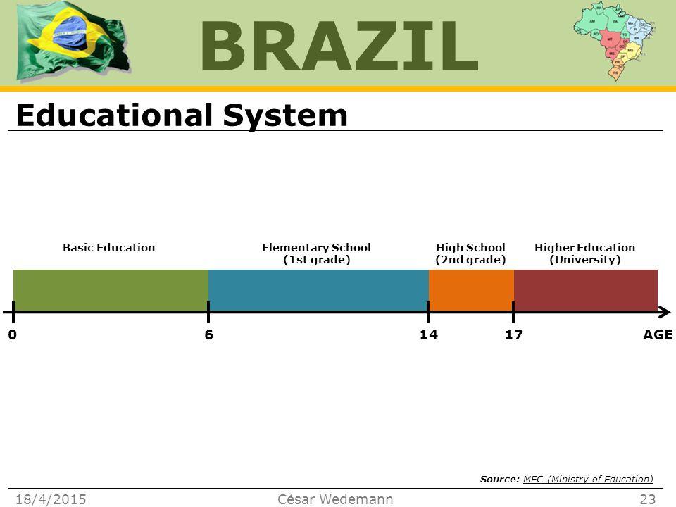BRAZIL Educational System 18/4/2015César Wedemann23 AGE171460 Basic Education Elementary School (1st grade) High School (2nd grade) Higher Education (University) Source: MEC (Ministry of Education)MEC (Ministry of Education)