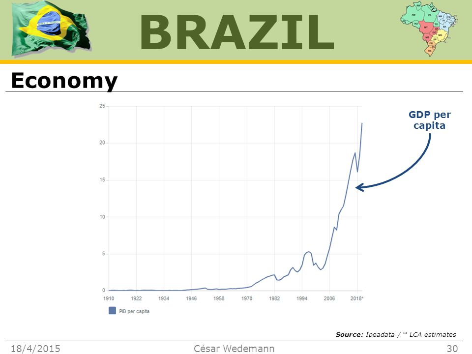BRAZIL Economy 18/4/2015César Wedemann30 GDP per capita Source: Ipeadata / * LCA estimates