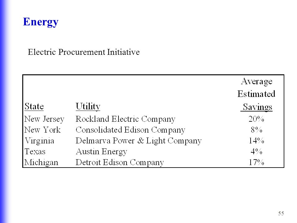 55 Energy Electric Procurement Initiative