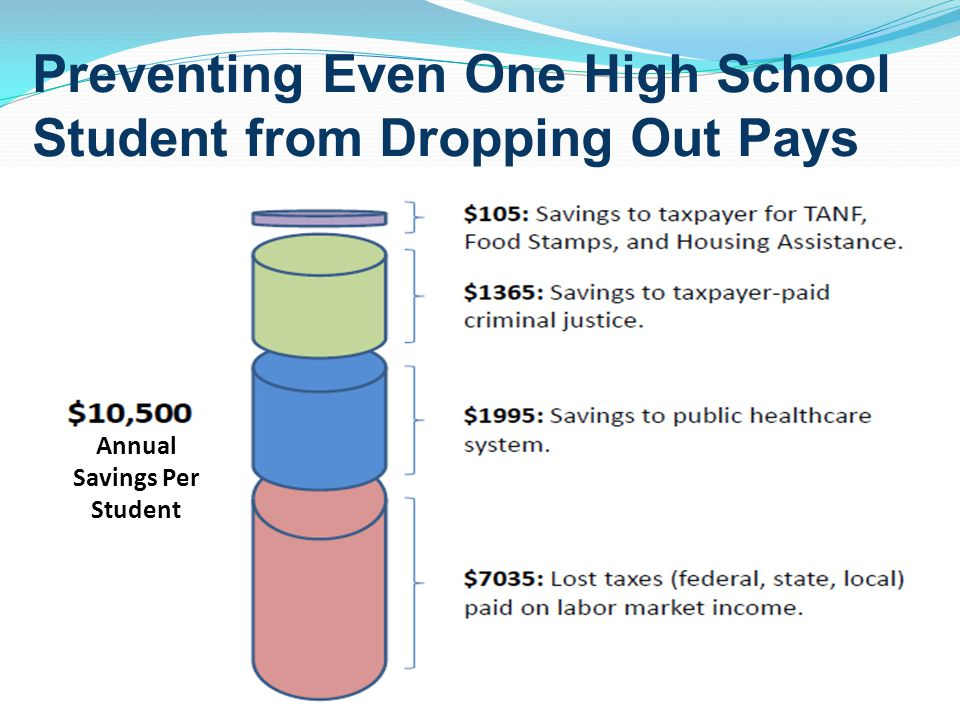 Annual Savings Per Student Preventing Even One High School Student from Dropping Out Pays