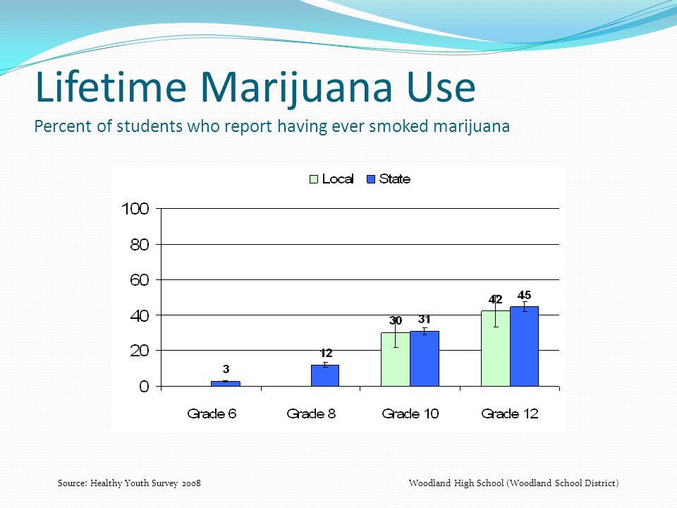 Lifetime Marijuana Use Percent of students who report having ever smoked marijuana Source: Healthy Youth Survey 2008Woodland High School (Woodland School District)
