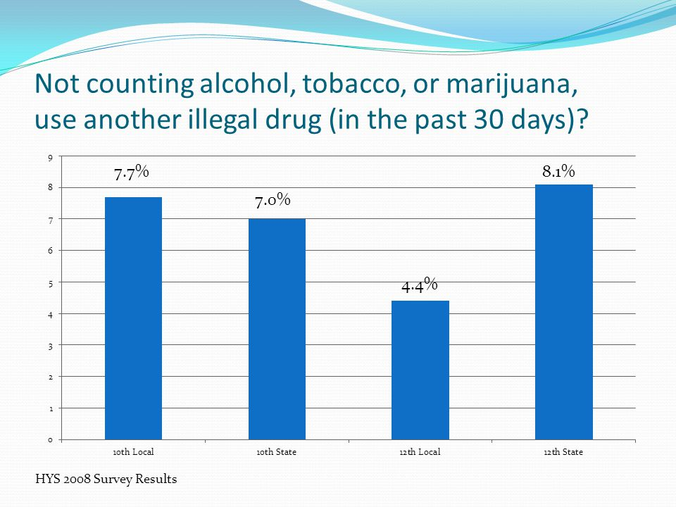 Not counting alcohol, tobacco, or marijuana, use another illegal drug (in the past 30 days).