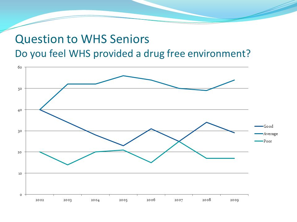 Question to WHS Seniors Do you feel WHS provided a drug free environment?