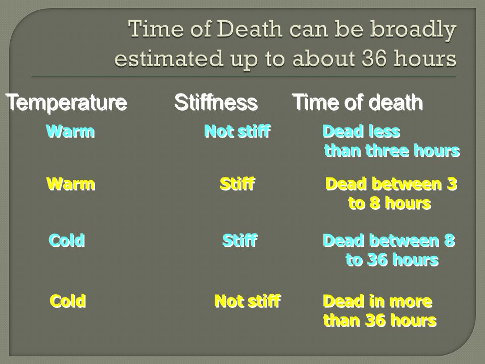 Temperature Stiffness Time of death Warm Not stiff Dead less than three hours Warm Not stiff Dead less than three hours Warm Stiff Dead between 3 to 8