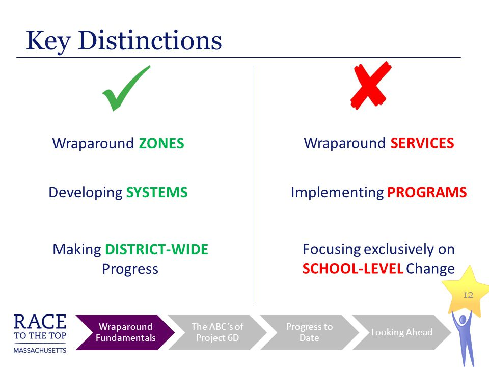 12 Wraparound ZONES Key Distinctions Wraparound Fundamentals The ABC's of Project 6D Progress to Date Looking Ahead Wraparound SERVICES Developing SYSTEMSImplementing PROGRAMS Focusing exclusively on SCHOOL-LEVEL Change Making DISTRICT-WIDE Progress