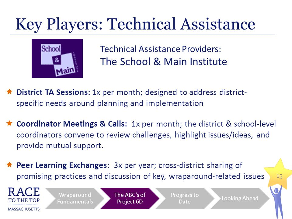 15 Key Players: Technical Assistance Wraparound Fundamentals The ABC's of Project 6D Progress to Date Looking Ahead Technical Assistance Providers: The School & Main Institute  District TA Sessions: 1x per month; designed to address district- specific needs around planning and implementation  Coordinator Meetings & Calls: 1x per month; the district & school-level coordinators convene to review challenges, highlight issues/ideas, and provide mutual support.