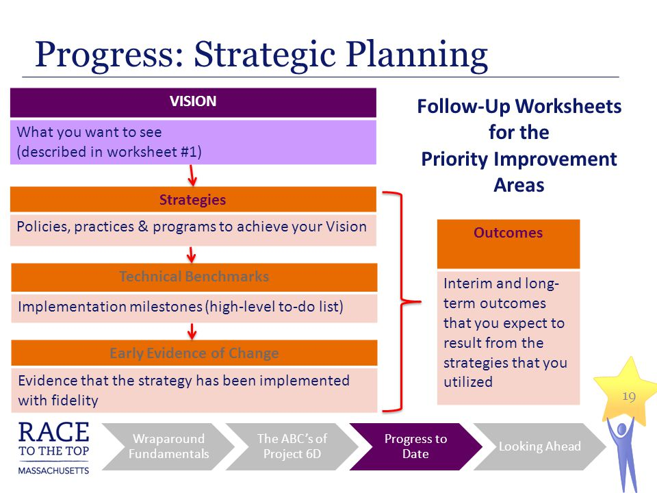 19 Strategies Policies, practices & programs to achieve your Vision VISION What you want to see (described in worksheet #1) Early Evidence of Change Evidence that the strategy has been implemented with fidelity Technical Benchmarks Implementation milestones (high-level to-do list) Follow-Up Worksheets for the Priority Improvement Areas Outcomes Interim and long- term outcomes that you expect to result from the strategies that you utilized Progress: Strategic Planning Wraparound Fundamentals The ABC's of Project 6D Progress to Date Looking Ahead