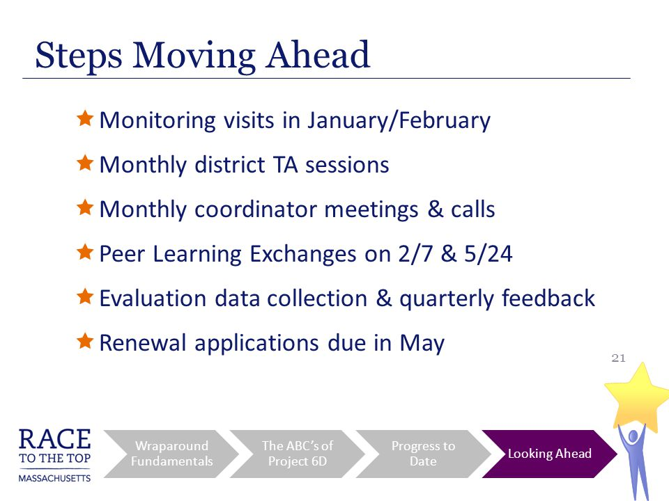 21  Monitoring visits in January/February  Monthly district TA sessions  Monthly coordinator meetings & calls  Peer Learning Exchanges on 2/7 & 5/